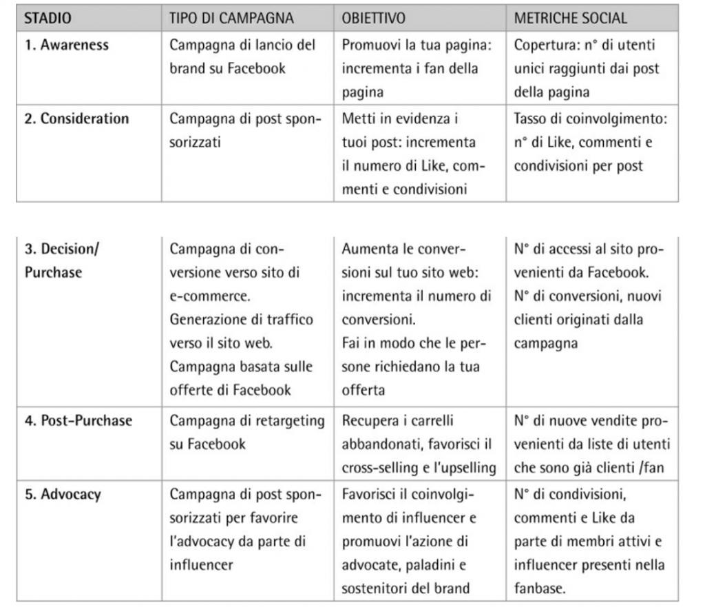 Social media per l'e-commerce