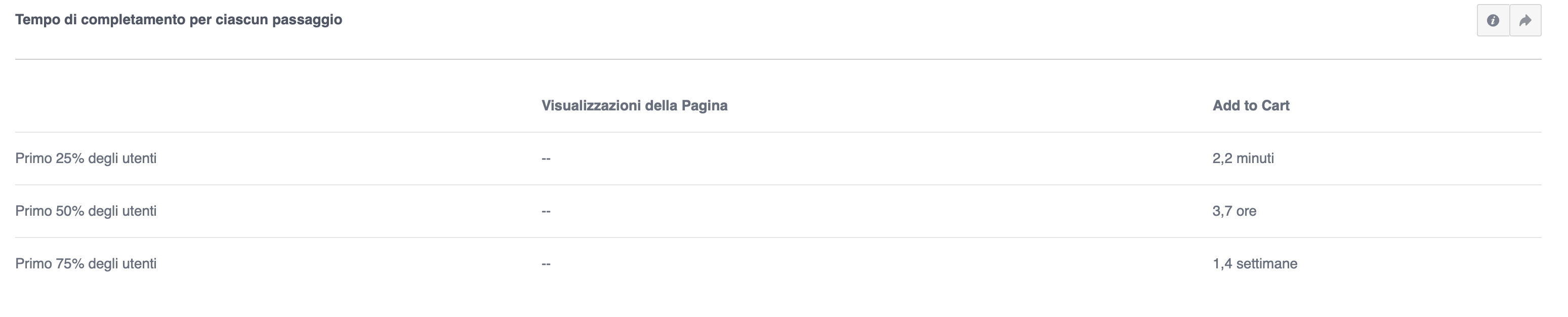 Come analizzare i funnel in facebook analytics